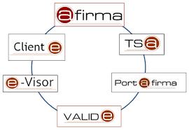@firma firma electrónica Aeioros soluciones
